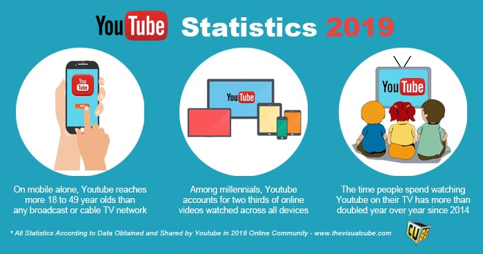 youtube marketing sri lanka 2019 youtube statistics 2019