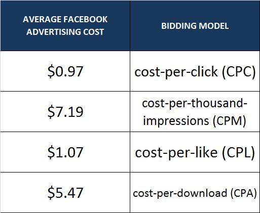facebook ads cost 2021